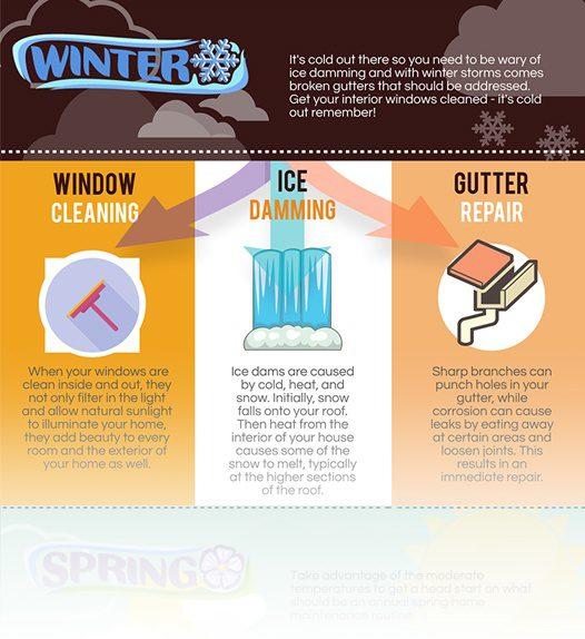 Season by season gutter home exterior maintenance - Exterior home maintenance checklist ...
